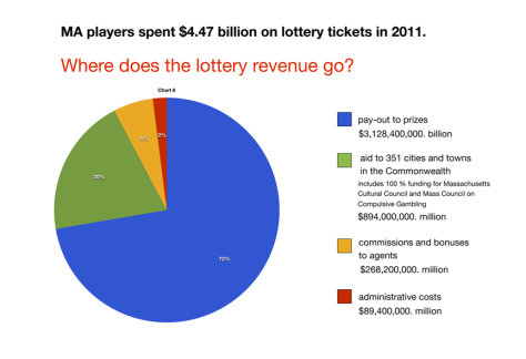 Have You Played Your Ticket Today? The State Lottery's Shell Game (5/5)