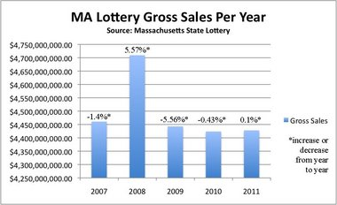 Massachusetts lottery revenues