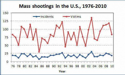 massshootings1976-2010