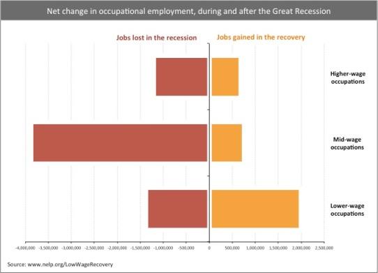 NetChangeinOccupationalEmployment