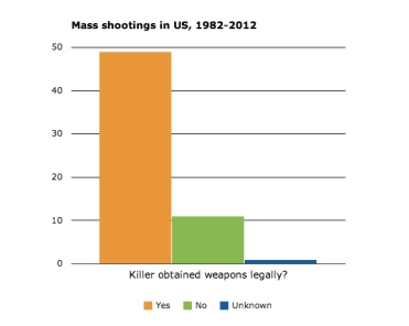 number of mass shootings