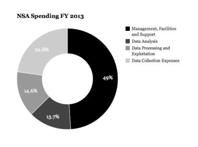 NSA Spending Analysis