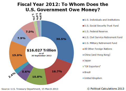 FY2012-To-Whom-Does-the-US-Government-Owe-Money-final-version