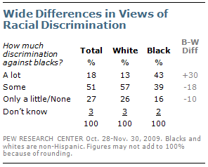 Pew Rsearch on Racial Discrimination