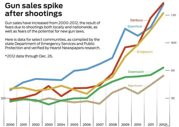 Gun Sales Increase After Shootings
