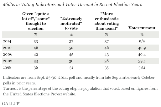 Gallup Poll - Midterm Election Turnout