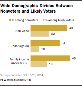 Pew Research On The 2014 Midterm Election Non-Voters