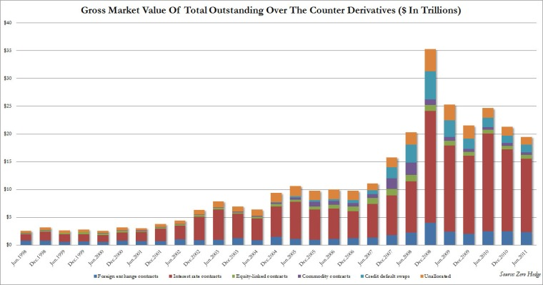 Total Market Value Of Derivatives