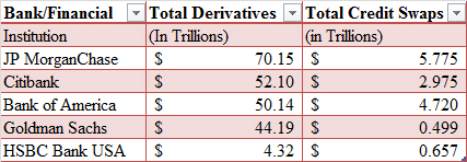 Total Amount of Bank Derivatives