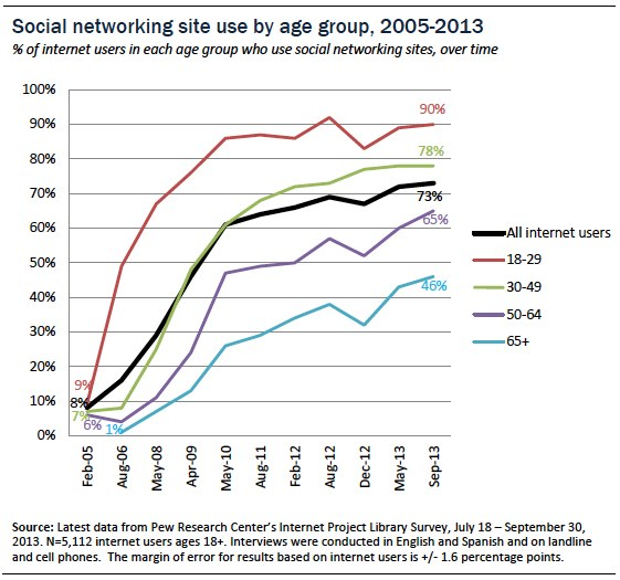 Pew Research - Social Media Demographics