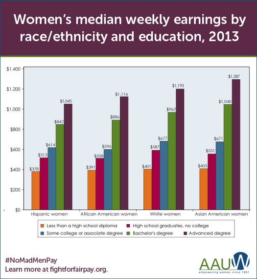 2014 Study About Woman's Pay By Race And Ethinicity