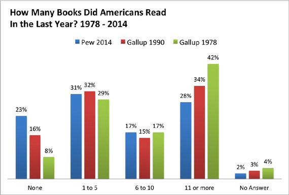 Number Of Books Read 1978-2014