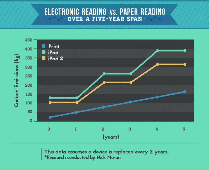E-Reading Versus Paper Books