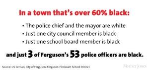 Ferguson Police Racial Makeup