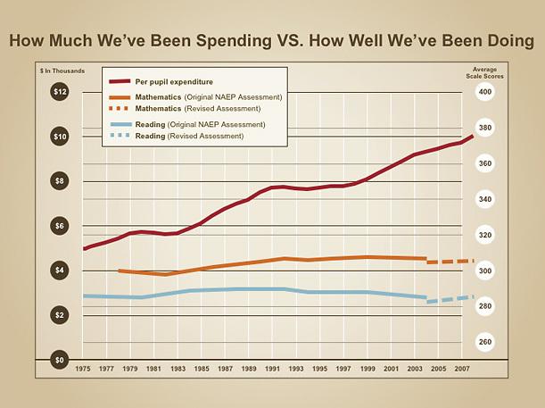 U.S. Schools Spending Versus Student's Performance