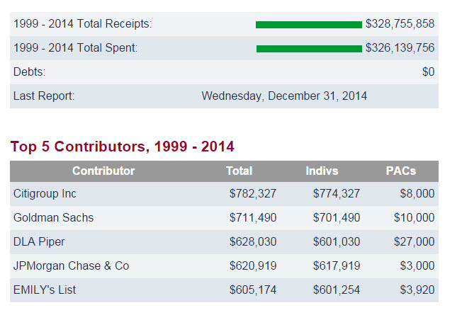 Hillary Clinton's Total Campaign Contributions From