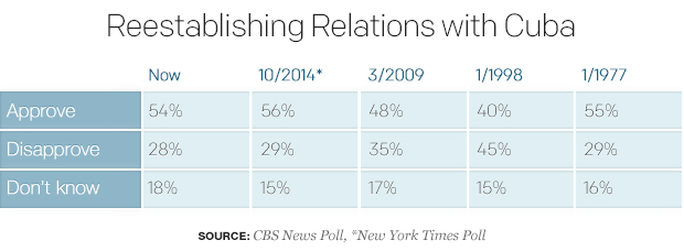 CBS/NYT Poll On Reestablish Relations With Cuba