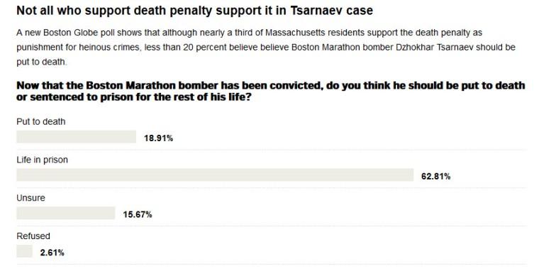 Boston Globe Tsarnaev Death Penalty Poll